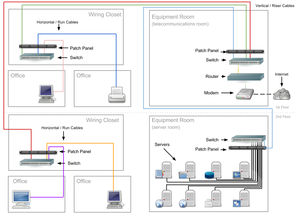 Knowledge, Discernment, Action: Structured Network Cabling Primer ...