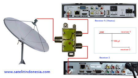 cara pasang 1 lnb 2 receiver