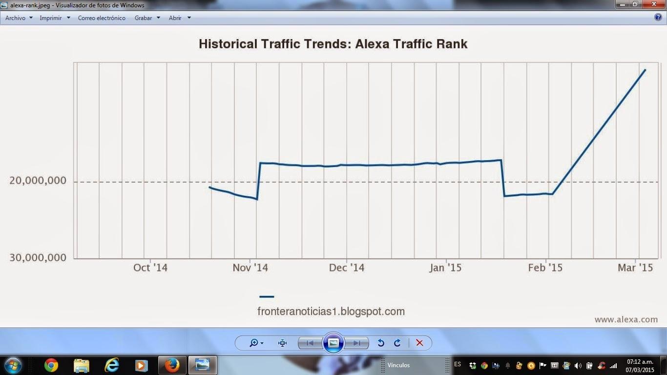 Descenso abrupto de FronteraNOTICIAS en el ranking global de Alexa