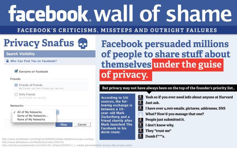 very cool infographic today that details Facebook's criticisms, missteps and outright failures