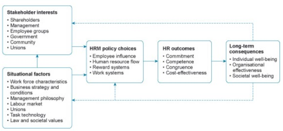 models of hrm Human resource management (hrm) models contribute to the achievement of organizational objectives in most human resource models, senior or corporate management are given prime.