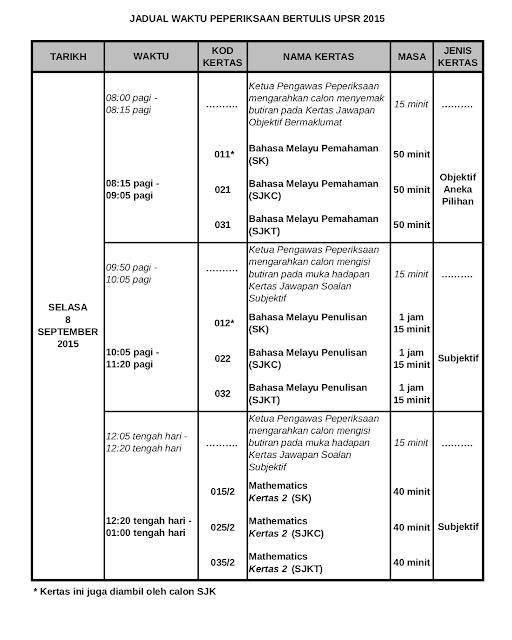 JADUAL PEPERIKSAAN UPSR 2015 Hari Selasa