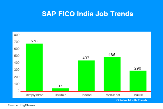 SAP FICO India Job Trends