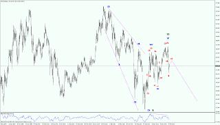 роснефть прогноз цены