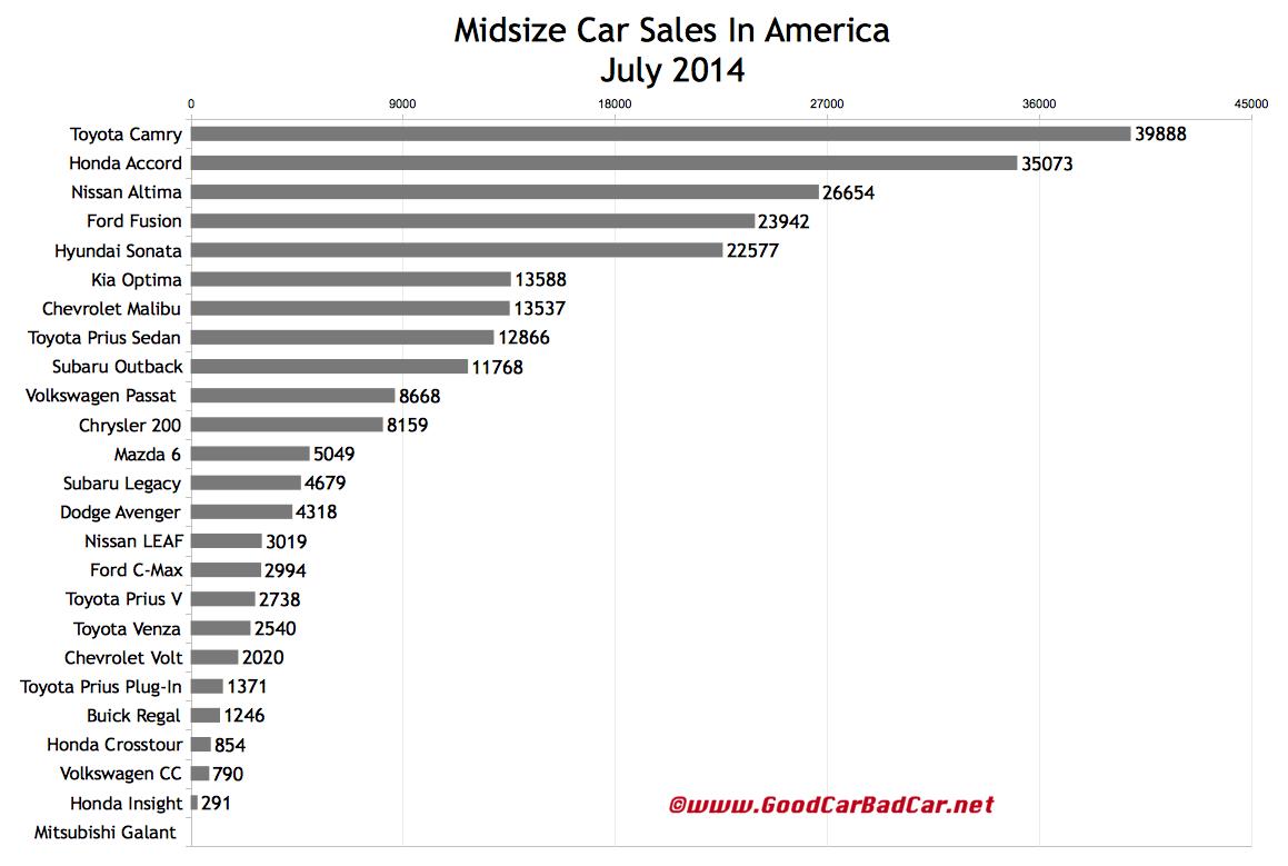USA midsize car sales chart July 2014