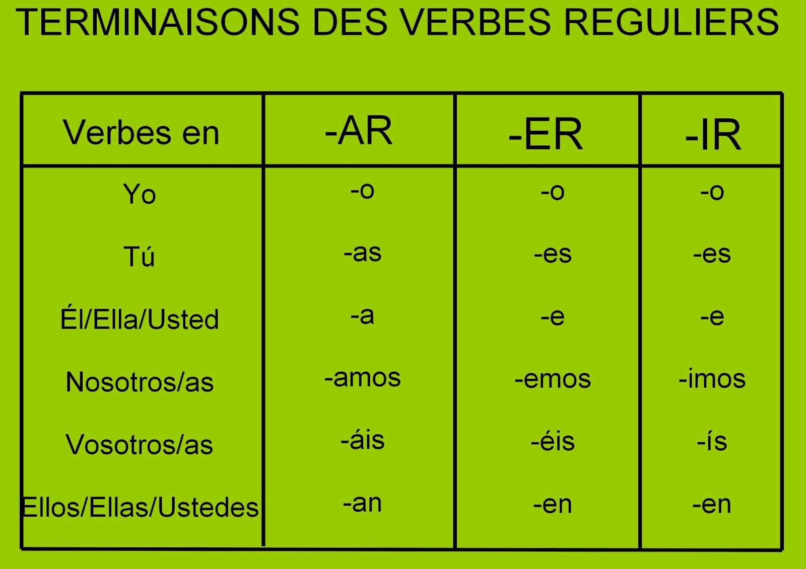 Conjugaison Du Verbe Poner Au Present En Espagnol Le Present Du Subjonctif En Espagnol Conjugaison Et Emploi
