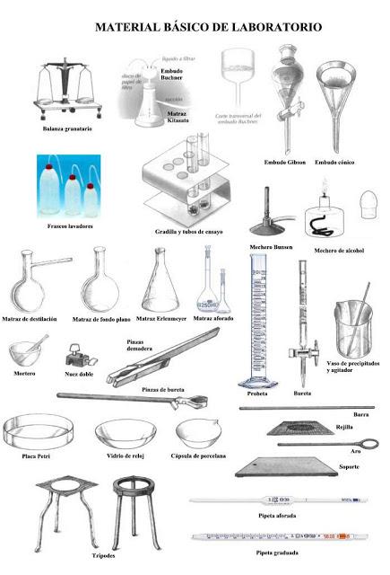 materiales de laboratorio un vistazo rapido laboratorio de