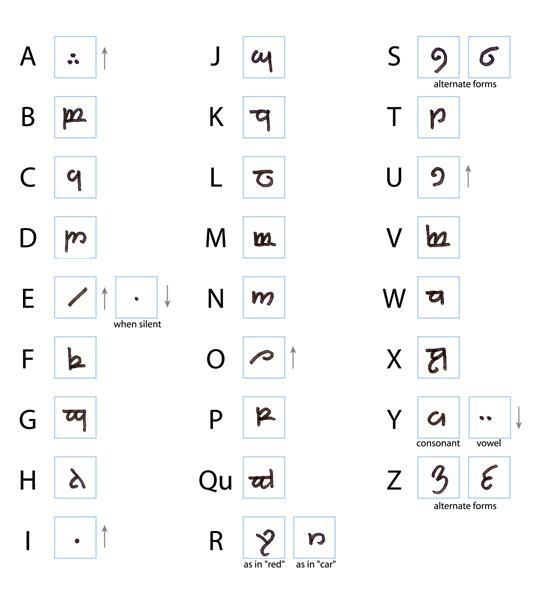 5 Online Translation Tools to Learn Elvish - penlighten.com