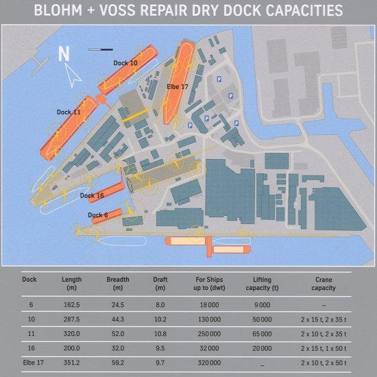 Blohm+Voss Capacities