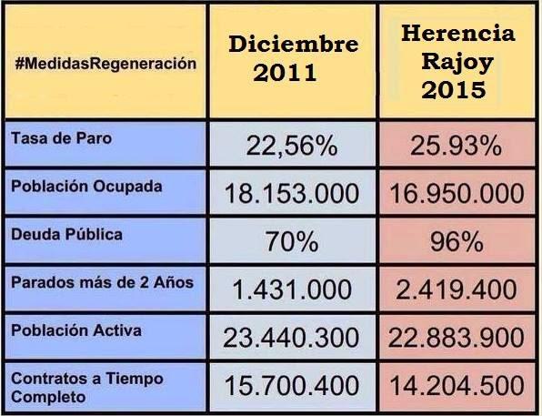 Los datos que Rajoy se calla