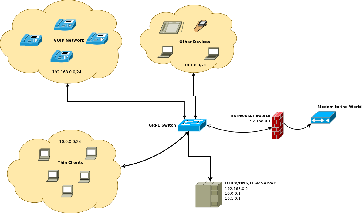 Random, often useless info.: howto: DHCPD with multiple subnets on the ...: http://takbud.blogspot.com/2011/05/howto-dhcpd-with-multiple-subnets-on.html