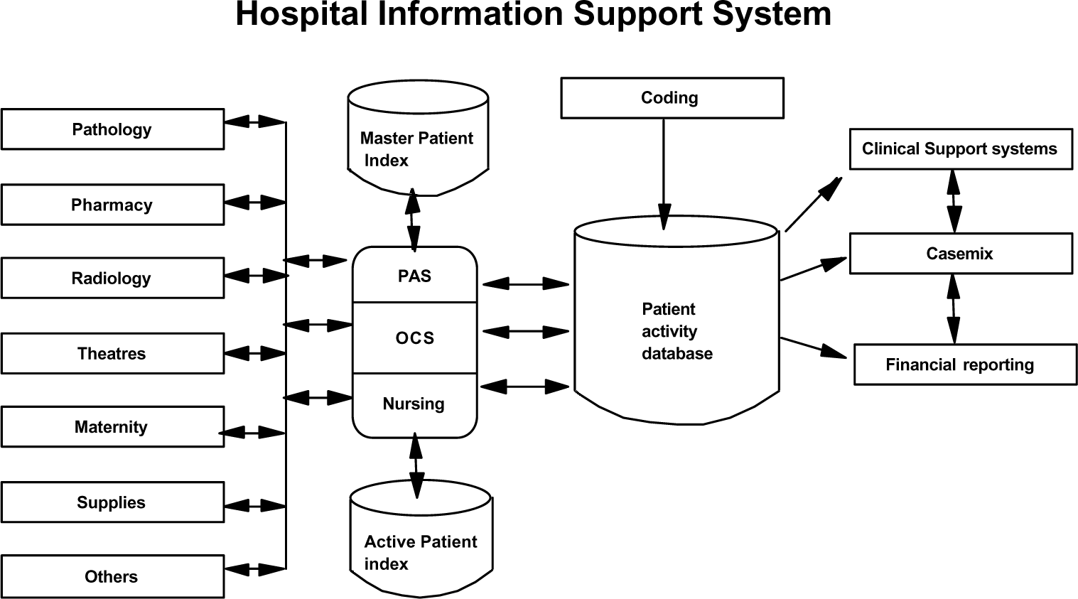 level of implementation of hospital information The implementation of an electronic health record (ehr) system is the hardest part of a hospital's decision to adopt a system it involves members from all departments and levels who must.
