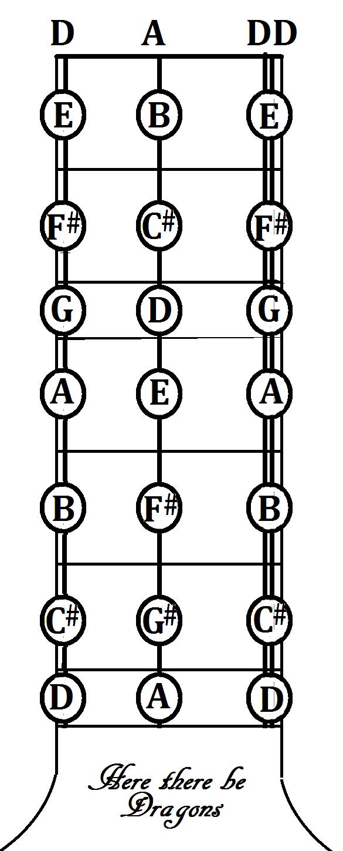 Guitar basic chord chart