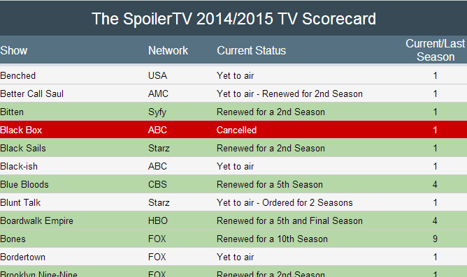 Renewed or Cancelled - The Complete SpoilerTV 2014/2015 - TV Scorecard
