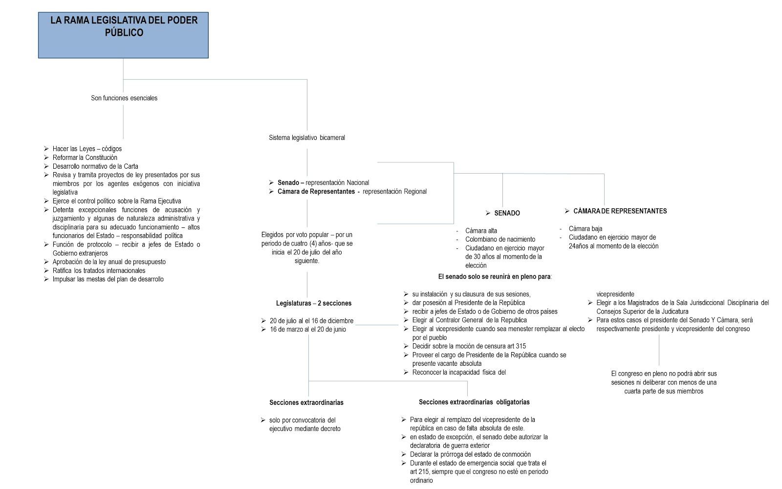 Derecho procesal laboral colombia apuntes de derecho penal p blico y laboral colombia