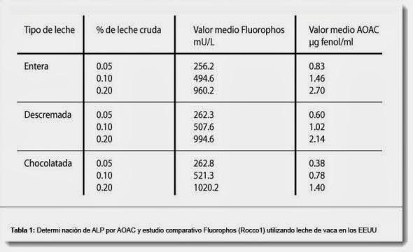 Determinación de ALP por AOAC y por Fluorophos