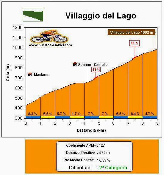 Altimetría Villaggio del Lago
