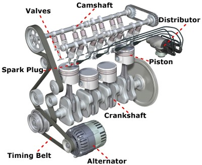 Know the Basics of the Car Engine Parts ~ Car Engineering Design