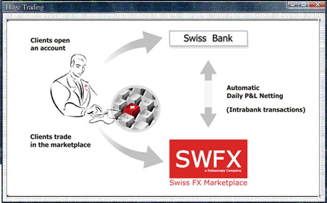 Dukascopy swfx swiss forex marketplace скачать сборник лучших готовых трендовых форекс систем