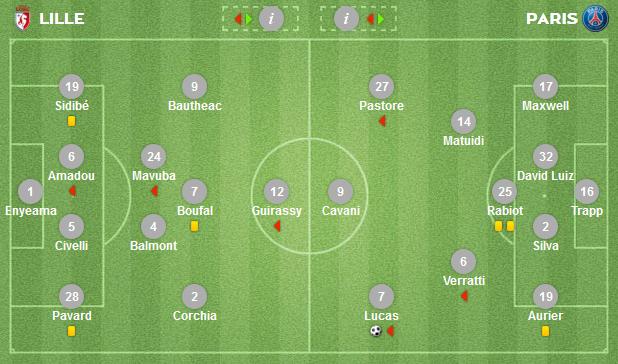 Susunan pemain Lille vs PSG 8 Agust 2015