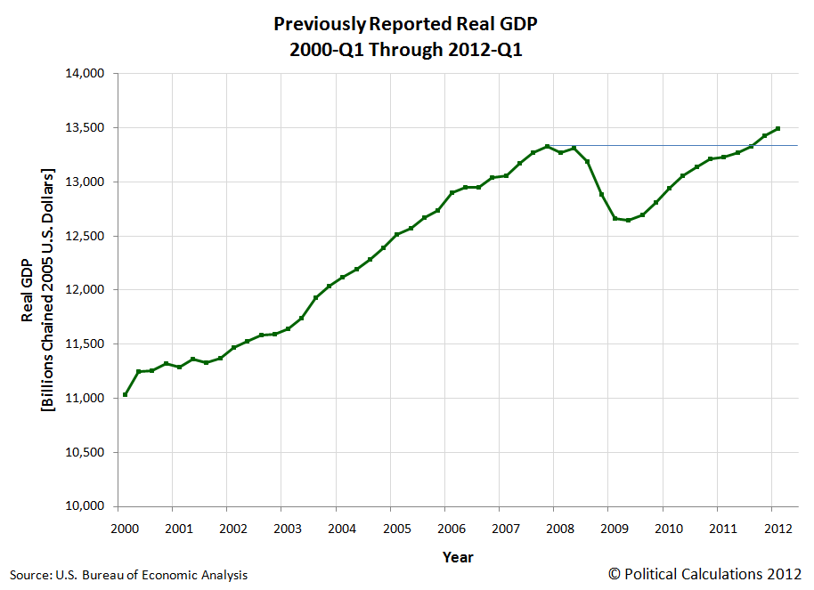 Before and After 27 July 2012 GDP Revision, Real GDP in Chained 2005 U.S. Dollars from 2000-Q1 through 2012-Q2