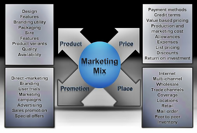 types of channels in marketing essay
