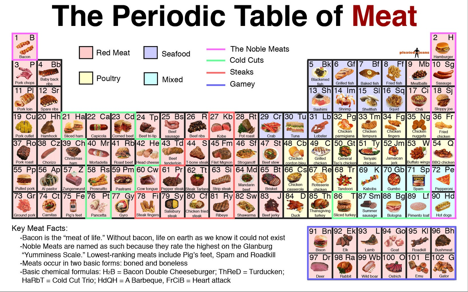 Periodic table of candy images periodic table images a girl and her fork have you checked this out the periodic a girl and her gamestrikefo Image collections
