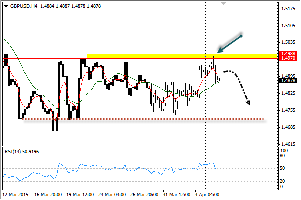 Analisa Forex GBPUSD 7 April 2015