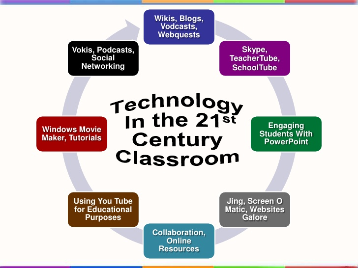 21st century art indroduction Obviously, teaching in the 21-century is an altogether different phenomenon never before could learning be happening the way it is now -- everywhere, all the time, on any possible topic, supporting any possible learning style or preference.
