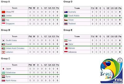 ... jadwal lengkap putaran pertandingan Pra Piala Dunia 2014 Brasil zona