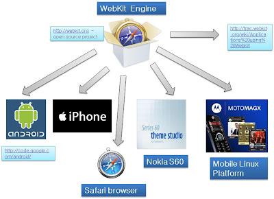 webkit de apple