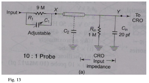 probes for cro