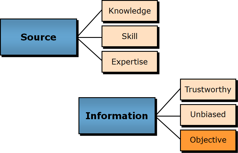 credible source As an online instructor, i can provide you with a search strategy that will help you  find credible sources that can be used for any academic.