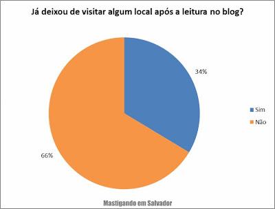 2º Pesquisa de Opinião sobre o Mastigando em Salvador: Já deixou de visitar algum local após a leitura no blog?