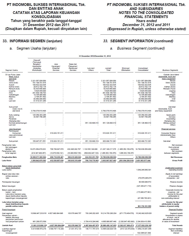 analisis laporan keuangan Setiap perusahaan membutuhkan analisis laporan keuangan ada sejumlah teknik yang dapat digunakan untuk melakukan analisis bisnis anda teknik yang digunakan tergantung pada apa yang ingin dicari tahu dari hasil.