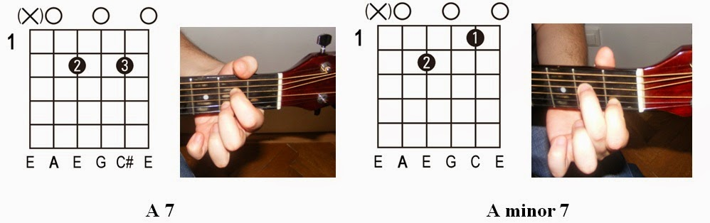 Guitar guitar chords a7 : Guitar : guitar tabs a minor Guitar Tabs A Minor also Guitar Tabs ...