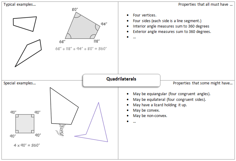 Do we understand quadrilateral hierarchies productive struggle heres an example ccuart Gallery