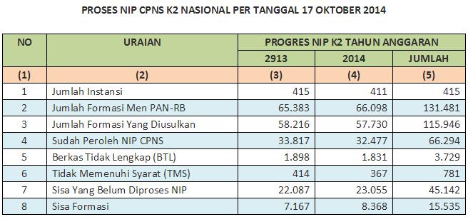 Update NIP CPNS K2 Instansi Pusat Dan Daerah
