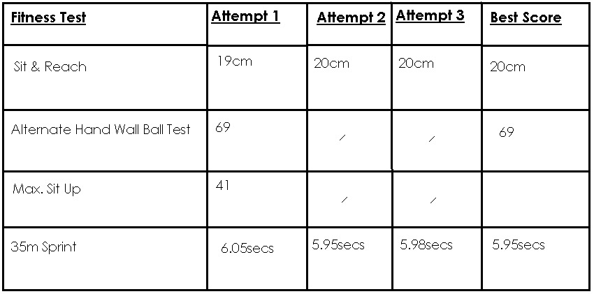 feedback of fitness tests results Unit 7: fitness testing for sport and exercise unit code: a/502/5630 qcf level 3: btec national credit value: 10 guided learning hours: 60 aim and purpose the aim of this unit is to enable learners to gain an understanding of fitness testing and the importance of health screening and health monitoring tests.