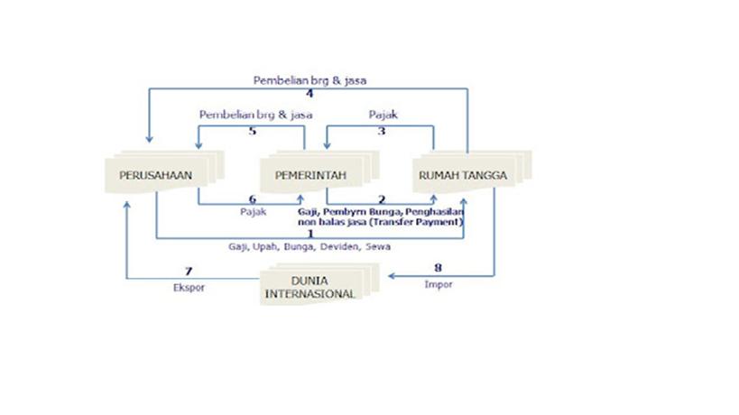 Dennis mahardika mekanisme perekoniam empat sektor pelaku pelaku ekonomi di dalam negeri tetapi juga masyarakat ekonomi di luar negeri dalam diagram circular flow terdapat pasar pasar yang mempengaruhi ccuart Images