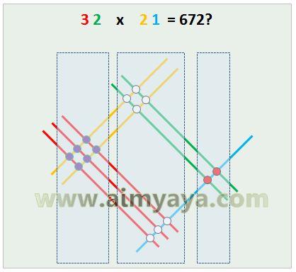 Gambar: Pengelompokan titik potong secara vertikal