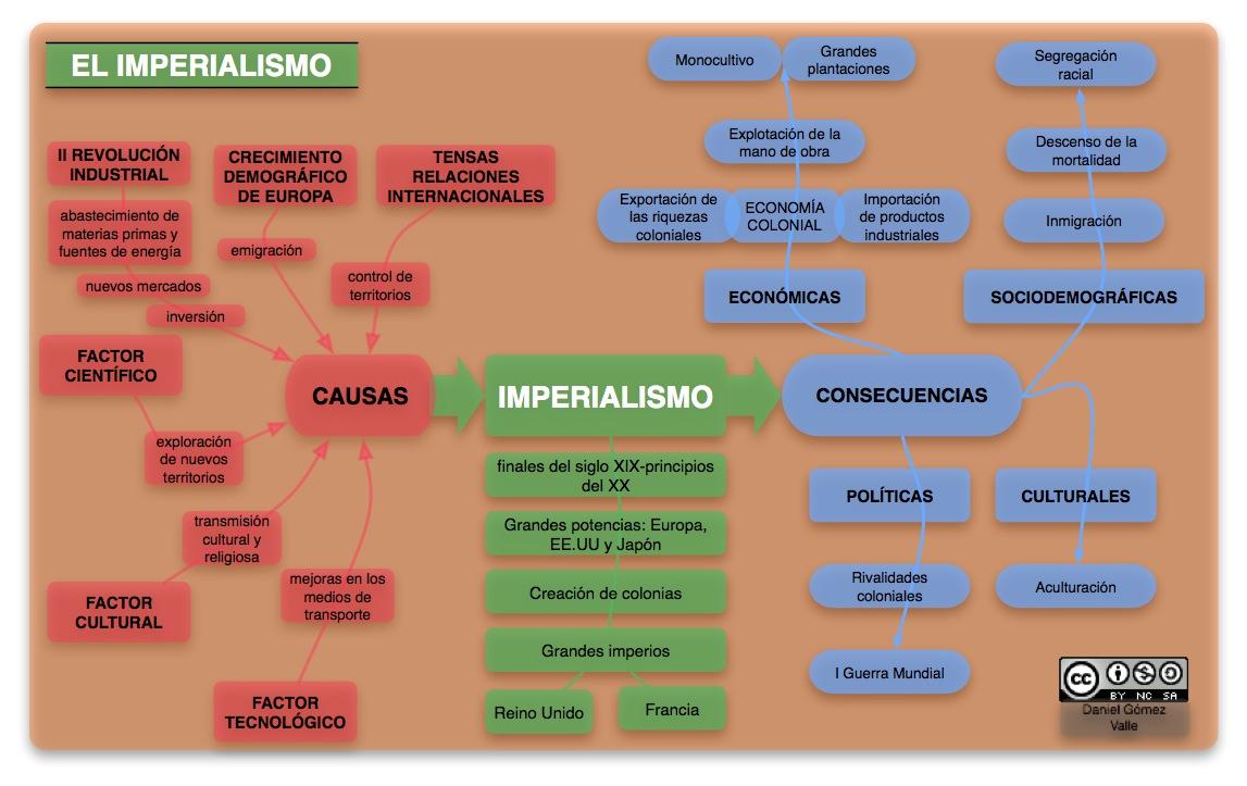 Profesor de Historia, Geografía y Arte: El imperialismo colonial