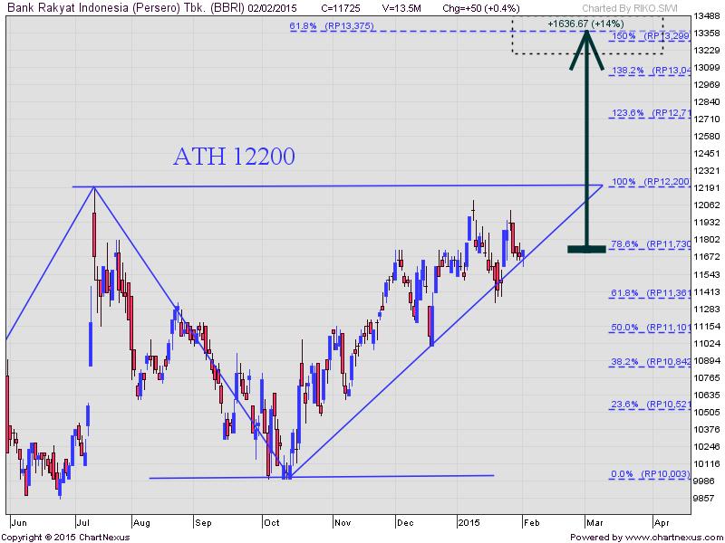 Analisa saham 3 februari 2014