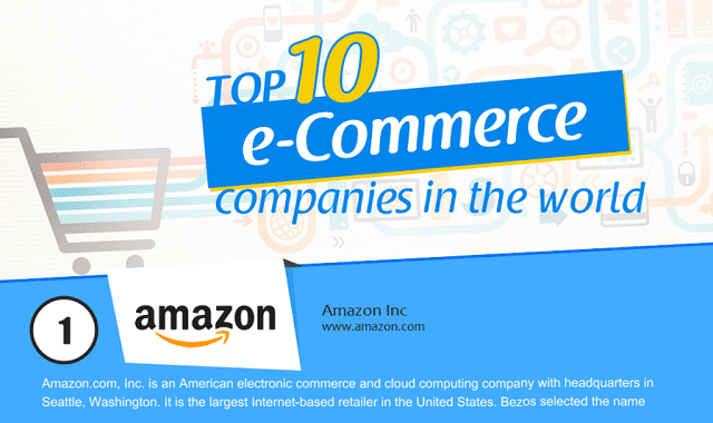 Top 10 eCommerce Companies in the World