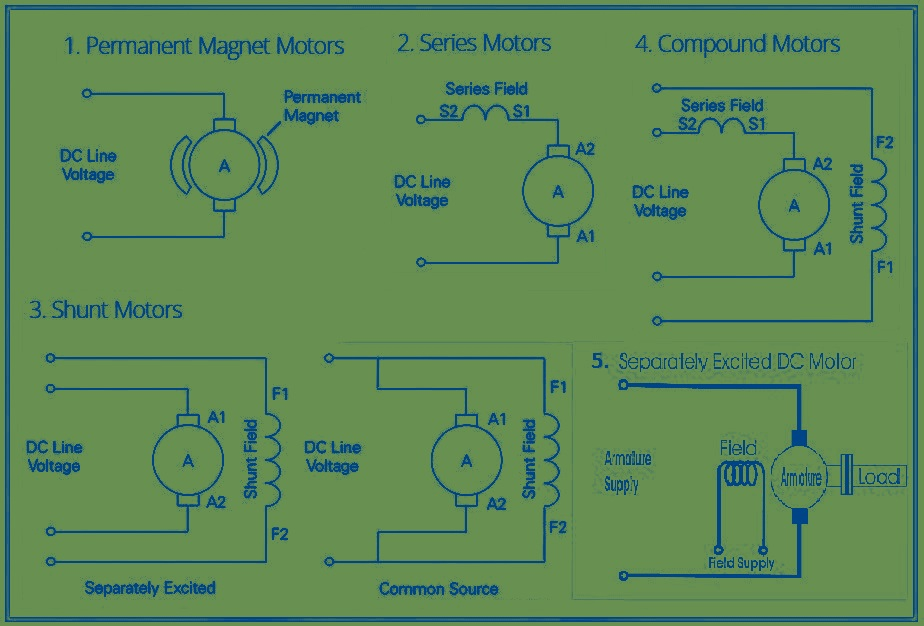 5 Types Of Dc Motor Electrical Engineer Q And A