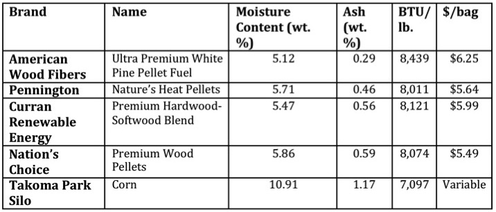 Heated up review of wood pellets for btu moisture and