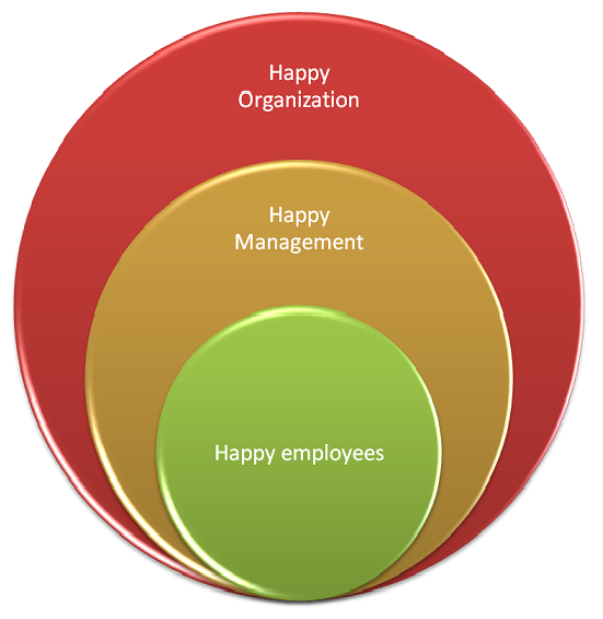 organizational happiness The following is a letter by akaya windwood, president of the rockwood leadership institute and member of the iisc board of directors over the past several years, there has been a great deal of international focus on the notion of happiness while there are many definitions of happiness, here is.