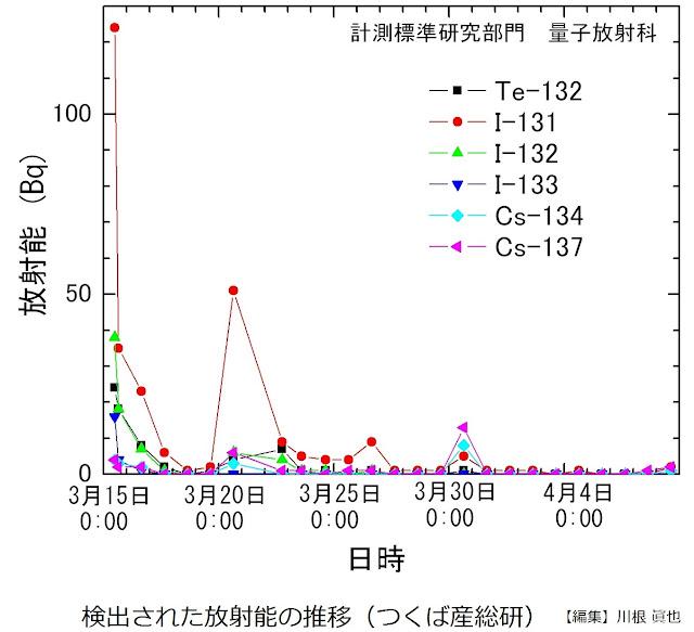 検出された放射能の推移(つくば産総研)