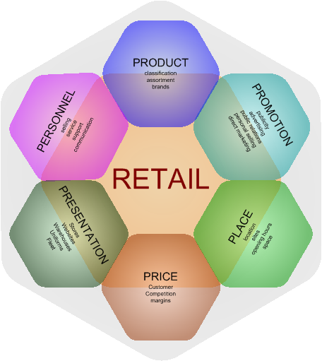 definition of retail marketing essay Canada's marketing association with a focus on data driven decision making cma members represent diverse sectors and all disciplines, channels and technologies.