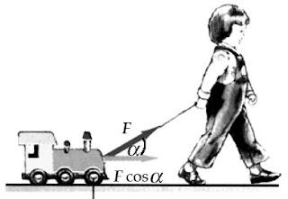 Gaya tarik yang dilakukan Juwita membentuk sudut α terhadap arah perpindahannya.